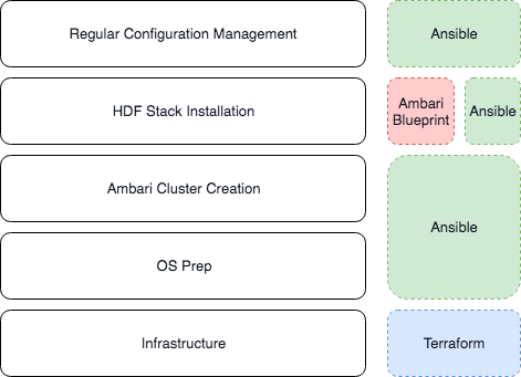 HDF(Hortonworks Data Flow) Automation with Ansible - Journey